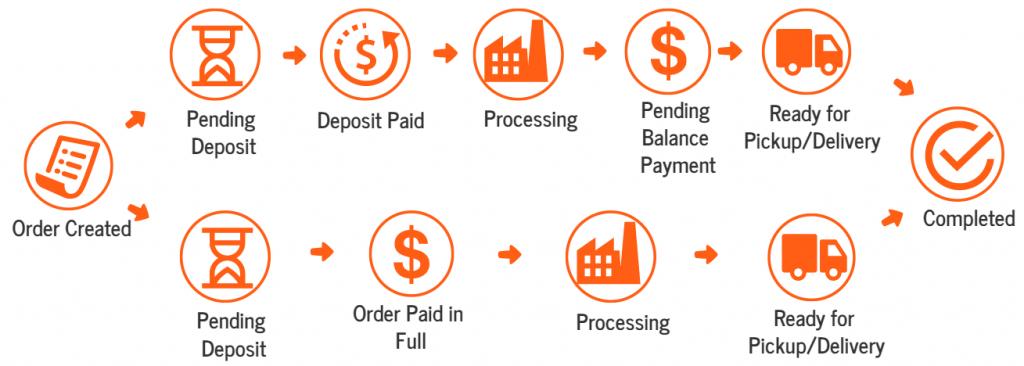 Masda Order Processing Chart